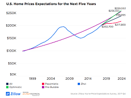 economists predict home value appreciation through 2017 to home values expected to rise 4 1 in 2018 zillow