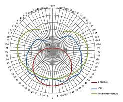Led Light Bulb Conversion Chart by An Economical Omnidirectional A19 Led Light Bulb By The Industrial