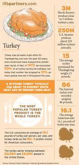 farm focus turkey illinois farm bureau partners