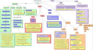 endocrine system concept map endocrine system