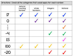 classifying rational numbers worksheets and exit slips by the