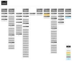 Sitemap Sitemap Online Banking Design Ux Sitemap Pinterest Site Map