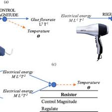 Hair Dryer Glue potential analogy for sensing the temperature of a a glue gun and