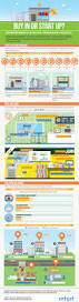 best 25 opening your own business ideas on pinterest opening a