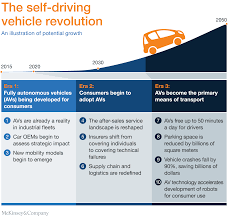 leasing a car in europe long term ten ways autonomous driving could redefine the automotive world