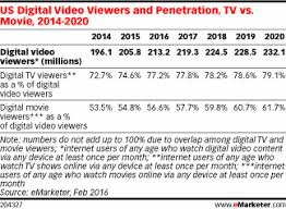 for the first time more than half of americans will watch