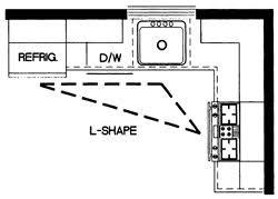 l shaped kitchen with island floor plans top 5 kitchen layouts kitchen designs 101 dura supreme