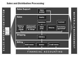 sap tutorial ppt sap sd tutorials sales and distribution module