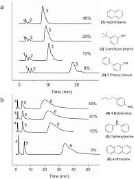 co 2 modified solvents for chromatographic separation green