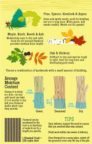 how much is a cord of wood u2014 u0026 more firewood facts
