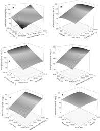 preparation characterization uranium vi biosorption models