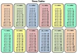 Times Tables 1 12 Times Tables 1 12 Childminder Class Home A4 Laminated Display