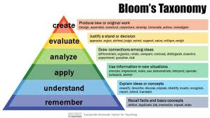 bloom u0027s taxonomy center for teaching vanderbilt university