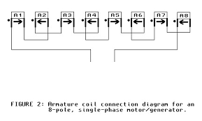 polyphase motor generator page