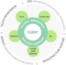 cbre it service desk global workplace solutions gws cbre