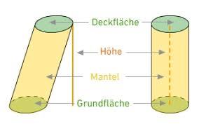 oberfläche zylinder eigenschaften oberflächen und volumenberechnung körpern