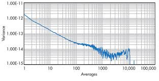 What Is The Square Root Of 1000 Understand The Tradeoffs Of Increasing Resolution By Averaging
