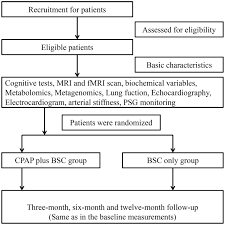 effects of continuous positive airway pressure on neurocognitive
