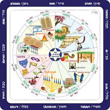 hebraic calendar calendar plate education on a plate