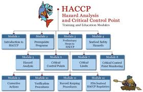 26 images of state of california haccp plan template infovia net