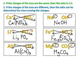 Naming Chemical Formulas Worksheet Ionic Formulas Criss Cross Method Science Chemistry Showme