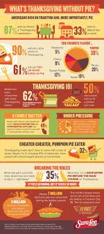 thanksgiving survey statistics and facts saraleedesserts