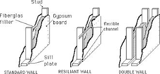 Standard Interior Wall Thickness Studio Acoustics
