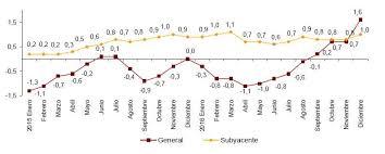 cuanto es el incremento del ipc ao 2016 el ipc cerró el año 2016 con un crecimiento del 1 6 la tasa más