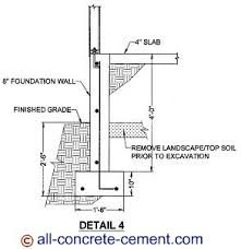 Home Foundation Types Foundation Footings Home Foundations Footing Drains