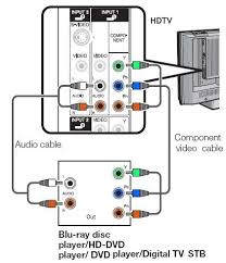 how to hookup a plasma tv connect plasma hdtv