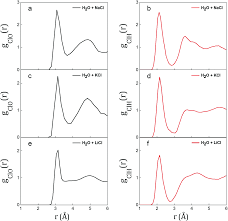 ionic diffusion and proton transfer in aqueous solutions of alkali