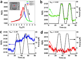 local control of the resistivity of graphene through mechanically