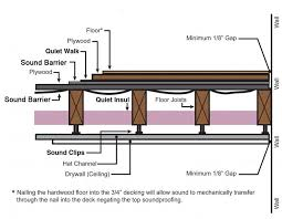 Soundproof Basement Ceiling by 16 Best Sound Proofing Images On Pinterest Sound Proofing