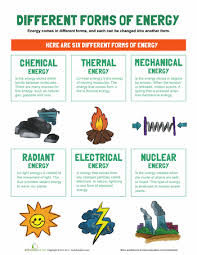 types of energy types of science worksheets and worksheets