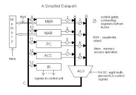 the von neumann computer model