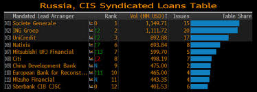 Investment Banking League Tables Bonds Equities Loans 2015 League Tables Bloomberg Professional