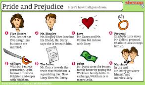 Examples Of Literary Criticism Essays Pride And Prejudice Critical Essays Pride And Prejudice Summary
