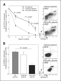 aptamer mediated blockade of il4rα triggers apoptosis of mdscs and