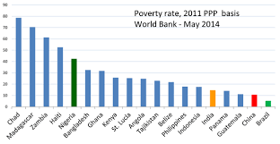 how did india become the hub of global poverty