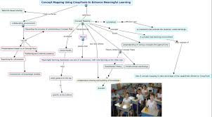 What Is Concept by Cmaps To Enhance Meaninful Learning What Is A Concept Map How