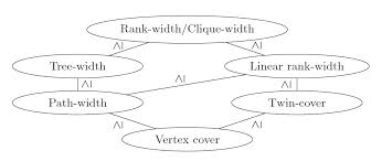 parameterized complexity and graph algorithms