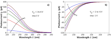 a measurement system for the photoelectric and electrical