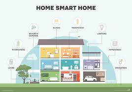 smart houses joan b