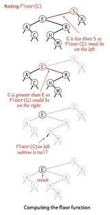 floor in binary search trees