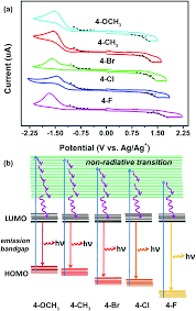 color spectrum energy levels engineering a red emission of copper nanocluster self assembly