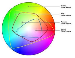 Primary Colors Of Light What Are The Differences Between The Colours Of Light And The