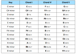 primary chords music theory academy music theory lessons how