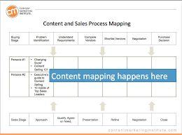 how to create easy yet actionable content marketing personas