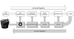 Webinar E Commerce Logistics Oct Webinar The Big Benefits Of Technology To Effectively