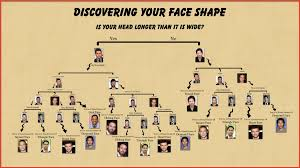Hairstyle For Face Shape Men by Man U0027s Grooming Guide Part 3 Choosing A Hairstyle Girls Chase
